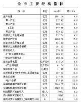 赣州市2016年1-9月全市主要经济指标