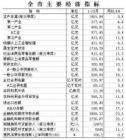 赣州市2016年1-10月全市主要经济指标