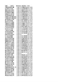 贵州省农产品农业招商项目(2015)