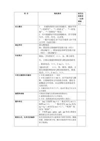 中国新药杂志退修要求