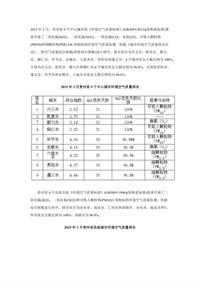贵州2015年3月11个设市城市环境空气质量三项指标综合指数统计表