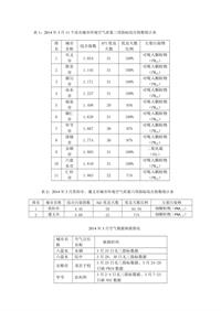 贵州2014年3月11个设市城市环境空气质量三项指标综合指数统计表