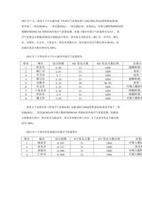 贵州2015年7月11个设市城市环境空气质量三项指标综合指数统计表
