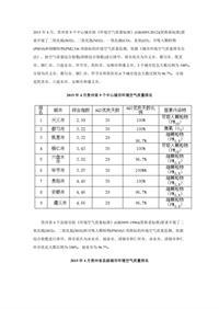 贵州2015年4月11个设市城市环境空气质量三项指标综合指数统计表