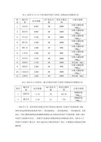 贵州2014年2月11个设市城市环境空气质量三项指标综合指数统计表