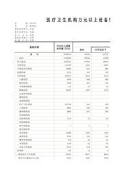 贵州省2015 医疗卫生机构万元以上设备情况